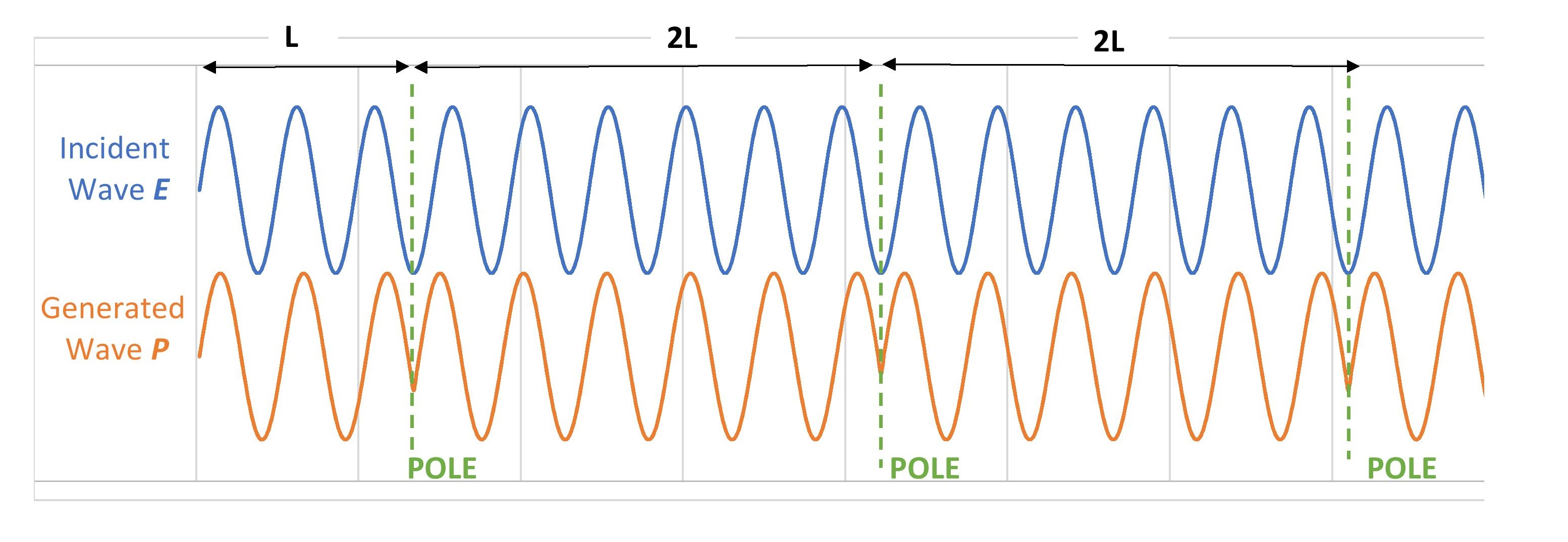 A conceptual illustration of the periodic poling on the generated wave