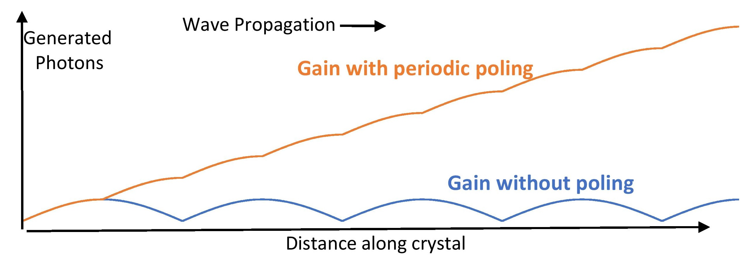 The gain build-up in the generated wave with and without poling.