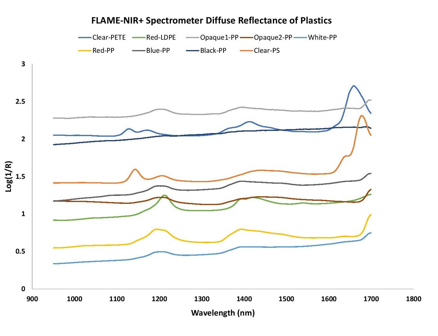 RecyclingBlog_Figure 3 - Flame-NIR+ Plastics.jpg
