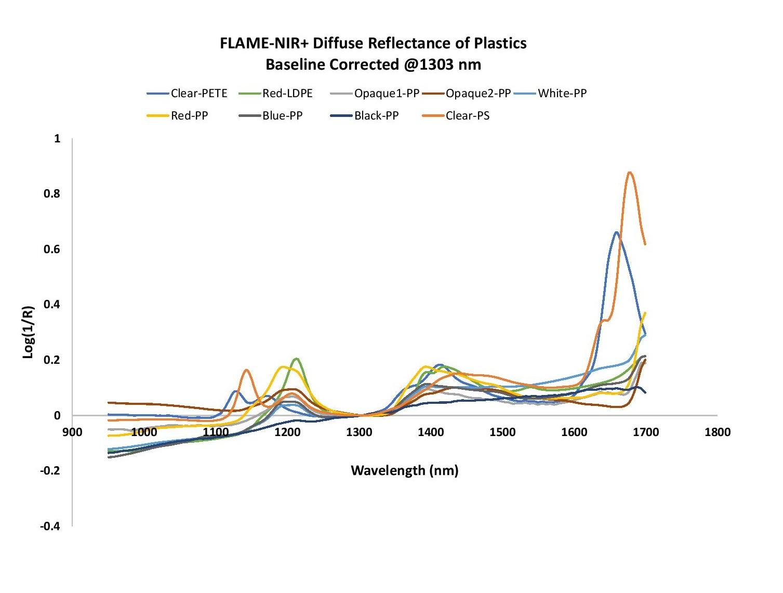 RecyclingBlog_Figure 4 - Flame-NIR+ Plastics Baseline Corrected.jpg