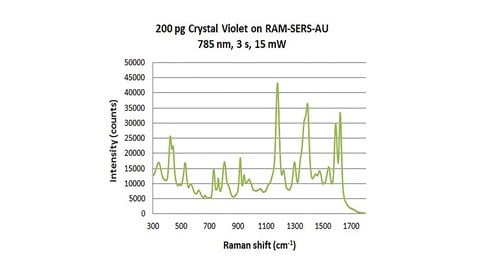 Violet on Raman SERS graphs