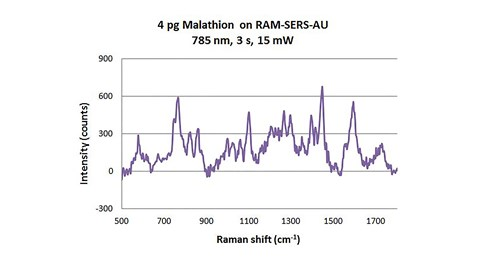 Malathion on Raman SERS