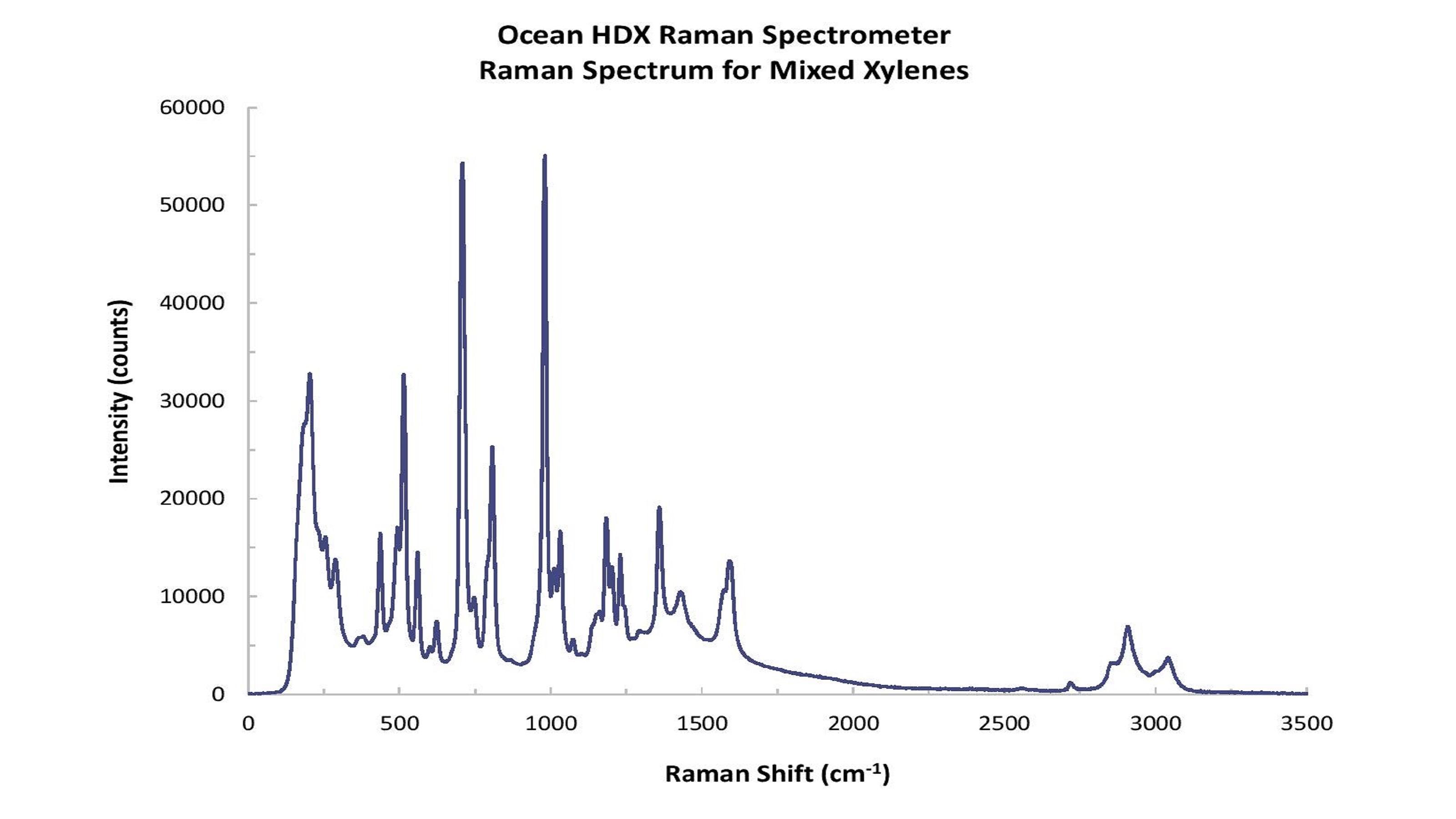 Ocean HDX Raman - mixed xylenes spectra 3200x1800.jpg